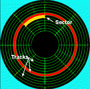Sector and Track