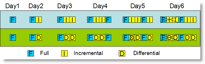 The sequence of backup file retention/deletion