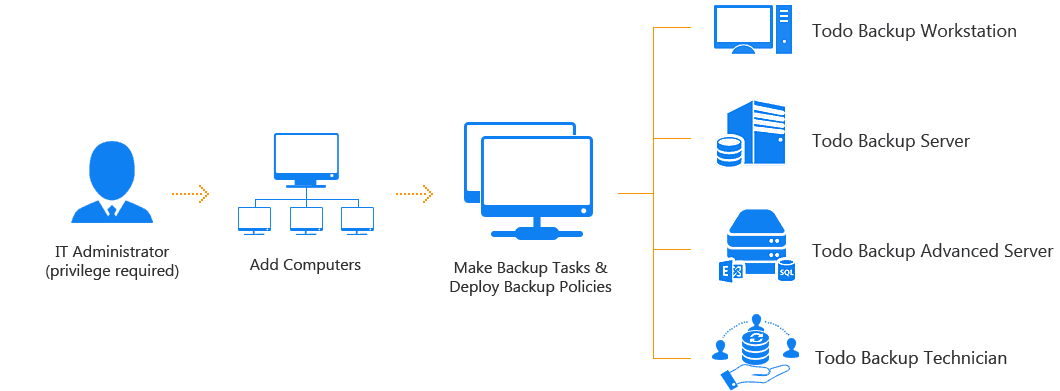 Deploy backup task to machines from console